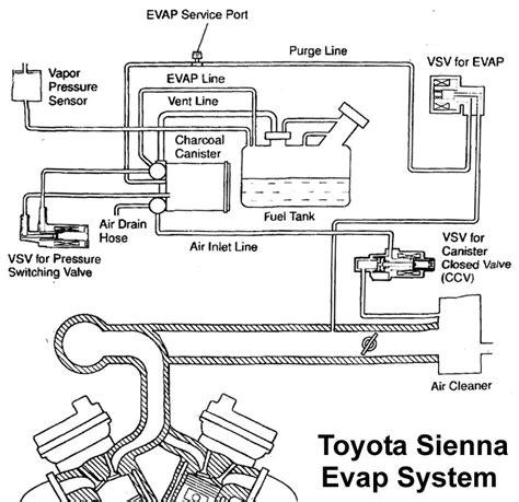 How Fix Your Toyota Evap Check
