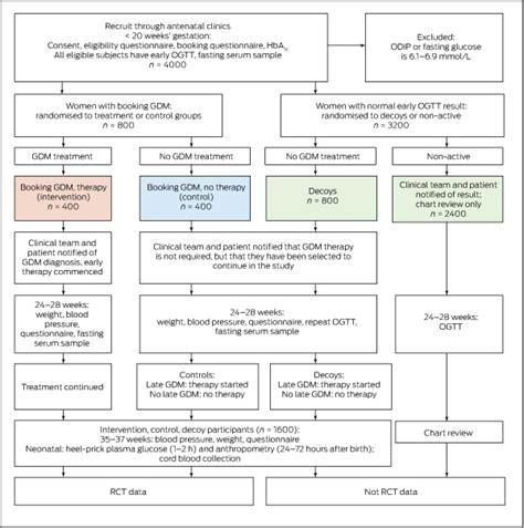 hyperglycaemia  early pregnancy  treatment