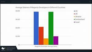 Corporate Wellness Salary  Magento Developer Salary