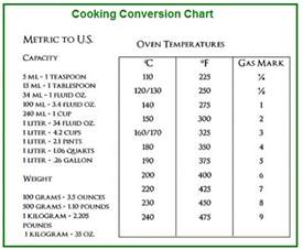 convert 75ml to cups measuring conversions chart cooking diabetes inc