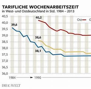 Wöchentliche Arbeitszeit Berechnen : arbeitnehmer tarifbesch ftigte in ostdeutschland arbeiten l nger welt ~ Themetempest.com Abrechnung