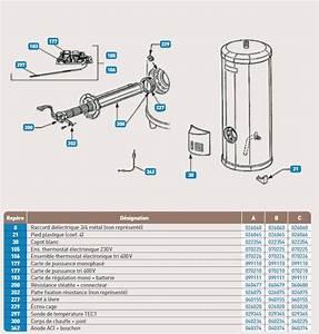 Chauffe Eau Steatite 300l : panne chauffe eau lectrique thermor steatite 300l ~ Dailycaller-alerts.com Idées de Décoration
