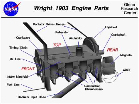 Model Airplane Engine Diagram by Wright 1903 Aircraft Engine Parts