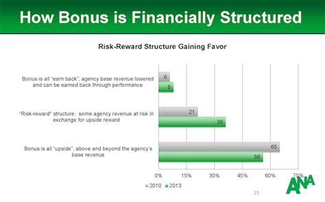 bonus structure agency compensation is now more about performance than cost