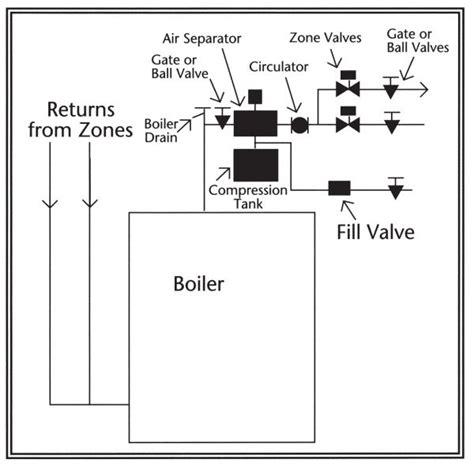piping away pumping valves boiler zone pipe near circulators instead job