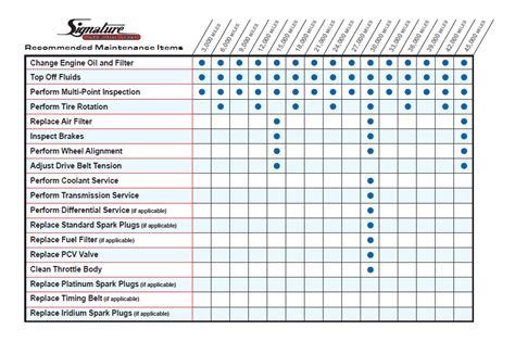 Toyota Maintenance Schedule by Toyota Car Maintenance Chart