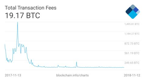 Bitcoin price live and stats across major exchanges. Bitcoin Daily Transactions Climb to Ten Month High Despite Prolonged Bear Market | Live Bitcoin News