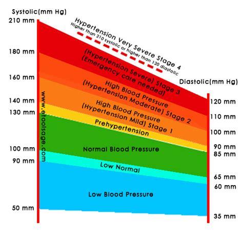 blood pressure chart bp chart  tools age