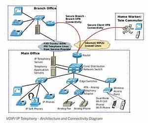 Voip Architecture Diagram  Cloud
