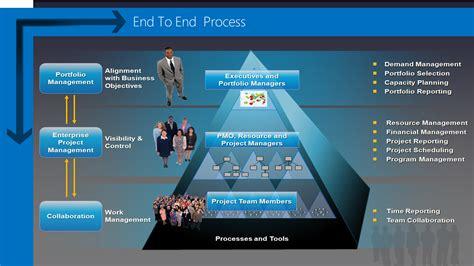 project  portfolio management  prince  pmbok