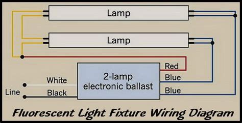 How Repair Fluorescent Light Fixtures