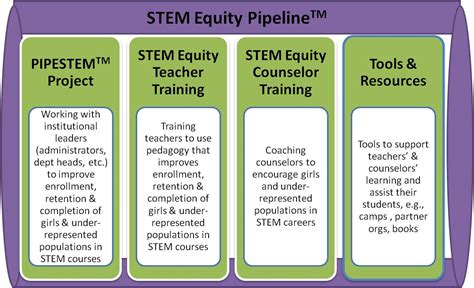 stem equity national alliance  partnerships  equity