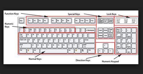 Standard Keyboard Layout