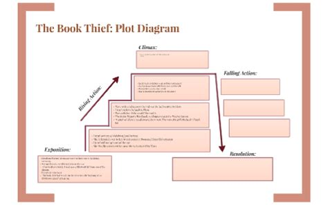 Maze Runner Diagram by The Book Thief Plot Diagram By Grace On Prezi