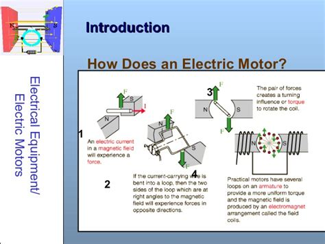 How Does An Electric Motor Work by Electrical Motors