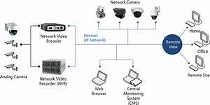 Network Video Surveillance System