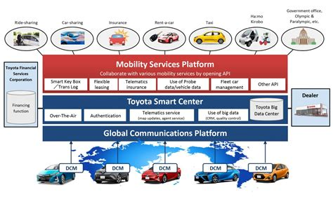 Car Service Company by Toyota To Establish Car And Other Mobility