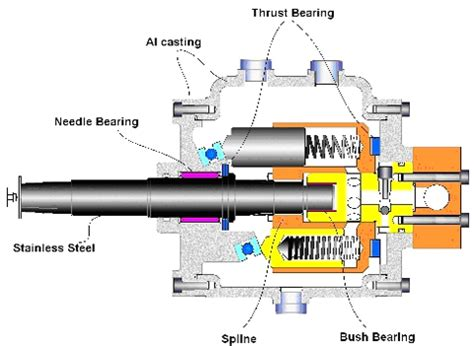 Boat Steering Wheel Noise by Steering Hydraulic Diagram Circuit Connection Diagram