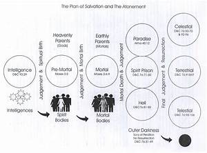 The Plan Of Salvation  U2013 Diagrams  U2013 Eternal Life
