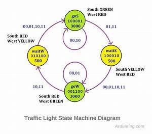 Traffic Light   Finite State Machine With Arduino  U2013 Arduining
