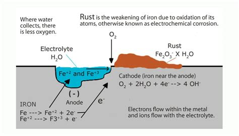 how is rust formed visuals oxidation of iron to form rust