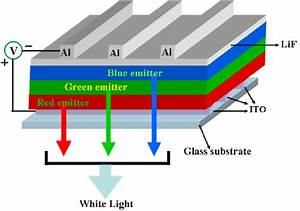 Schematic Diagram Of Multilayer White Oled
