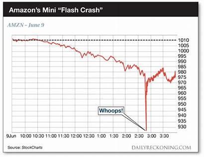 Bloodbath Crash Nasdaq Wall Street Tech Flash