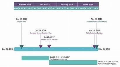 Timeline Proposal Diagram Diagrams Request Plan Solution