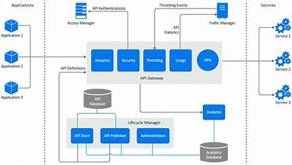 Api Manager Secure Architecture Netiq Understanding Components