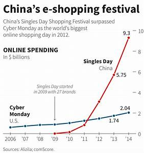 Singles' Day Is China's Cyber Monday - Business Insider