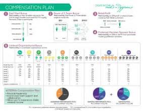 doTERRA Compensation Plan Chart