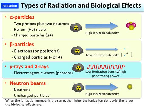 Types Of Radiation And Biological Effects [moe]