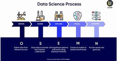 Science Data Project Steps Lifecycle Process Framework