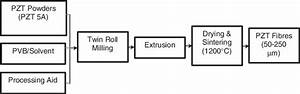 Schematic Diagram Of Manufacturing Process For Pzt Fibres