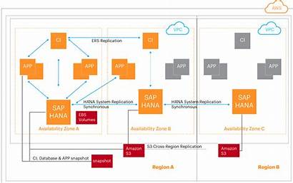 Sap Architecture Recovery Disaster Aws Availability Cloud