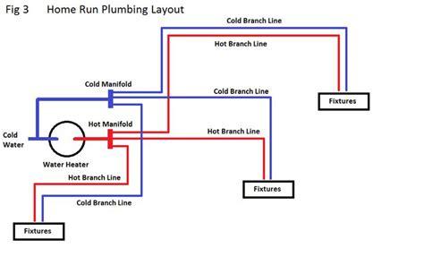 pex layout diagram pex plumbing diagrams plumbing pex