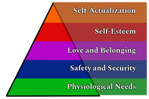 maslows hierarchy    motivational theory