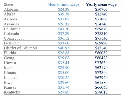 Sonographer Salary By State by Sonographer S Salary In Different States Of Usa Studypk