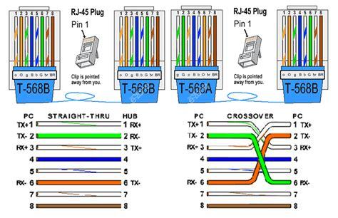 wiring diagram cat  rj tia eia  ethernet