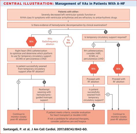 Management of Ventricular Arrhythmias in Patients With