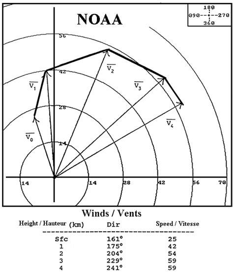 Расчет ветровой нагрузки