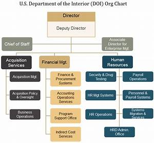 Doi Org Chart Find Out More About American Interior