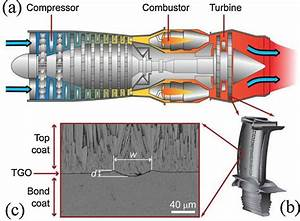 A  Schematic Diagram Of A Jet Engine   B  A Turbine Blade