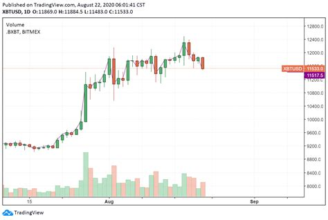 Online exchange rate calculator between btc & usd. Bitcoin Exchange Rate — Bitcoin Live Converter — Preev