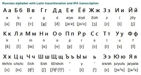 Russian Alphabet And Writing System  Free Language  Learning Russian  Pinterest  The O'jays