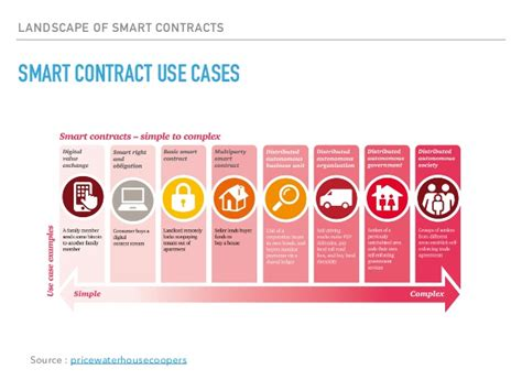 There are many different smart contracts applications built with ethereum blockchain. The New Decentralised World - DAPPs, Smart Contracts on Blockchain