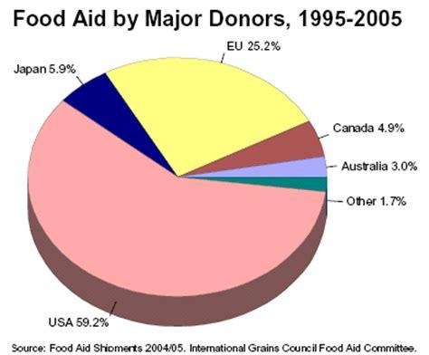 cuisine aid food aid foodandagriculture