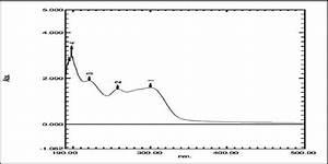Uv Spectrum Of Ticagrelor Standard