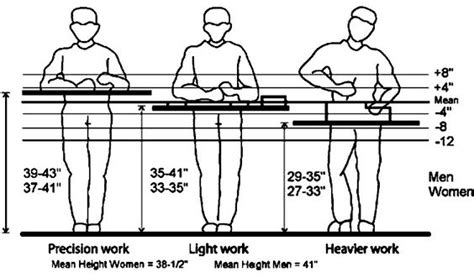 standard bench height reference for adjustable workbench height recommendations