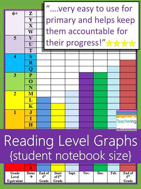 Student Reading Level Graph {dra & Fountas And Pinnell Levels}  Special Education Pinterest